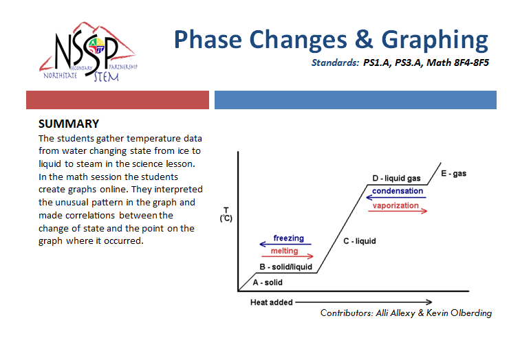 Phase Changes & Graphing link