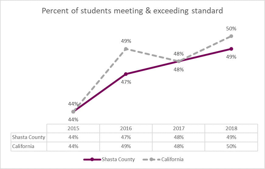 Chart presenting student proficiency meeting and exceeding ELA standards