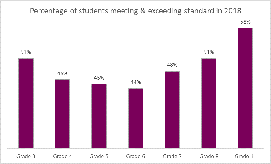 Chart presenting student proficiency in meeting and exceeding California ELA standards