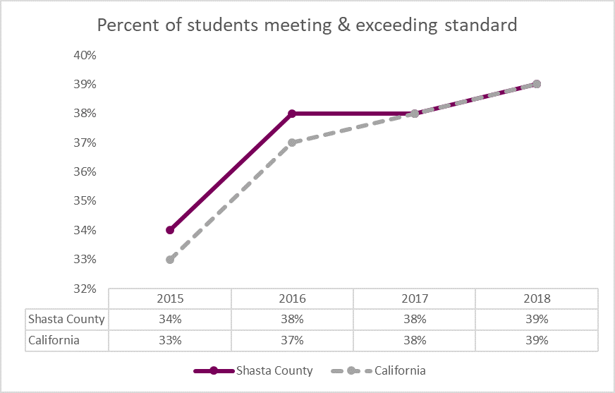 Chart presenting student proficiency in meeting & exceeding California's math standards