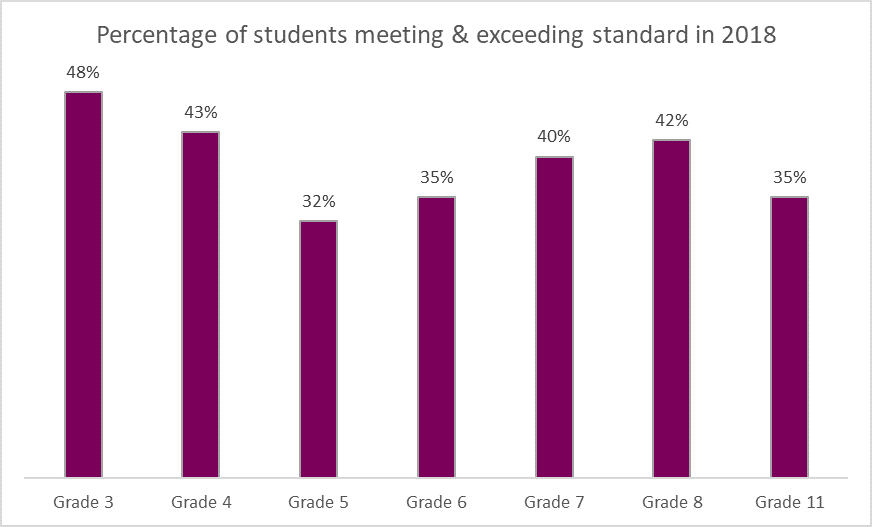 Chart presenting percent of students meeting and exceeding standards