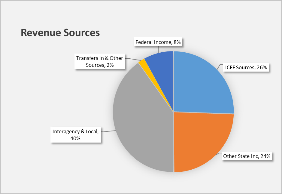 Pie chart presenting revenue sources