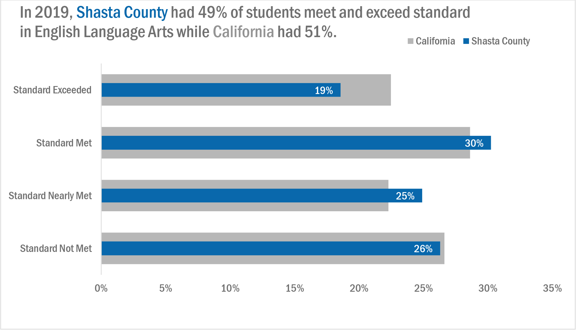 Graph presenting student proficiency levels in California ELA standards