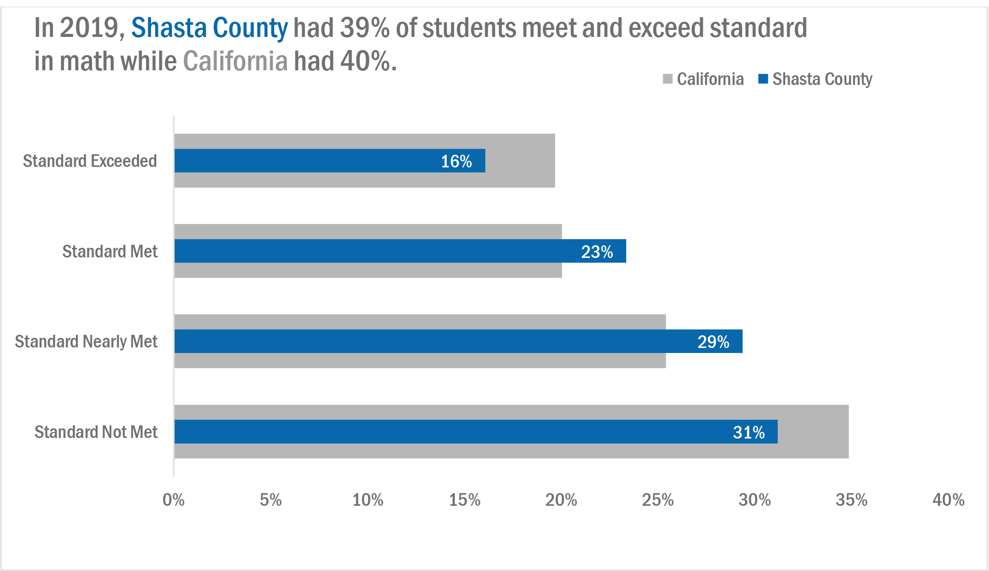 Chart presenting student proficiency in meeting California math standards